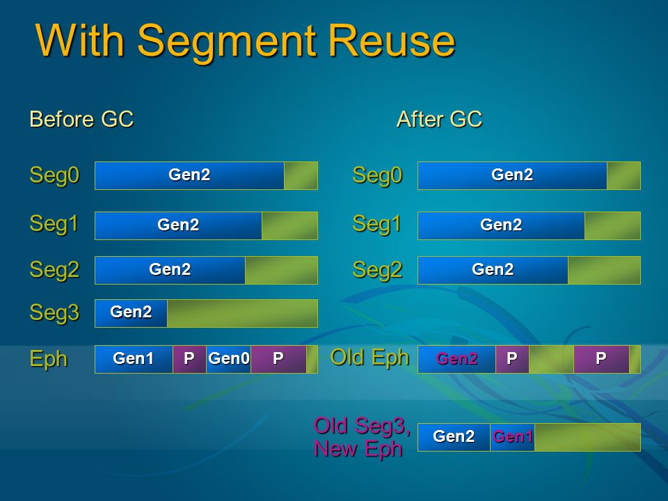 With Segment Reuse Before GC After GC Seg0 Seg1 Seg2 Seg3 Eph Seg0