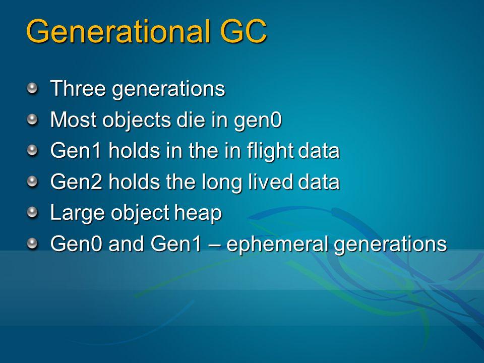Generational GC Three generations Most objects die in gen0