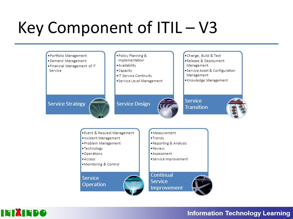 Background And Introduction To Itil And It Service
