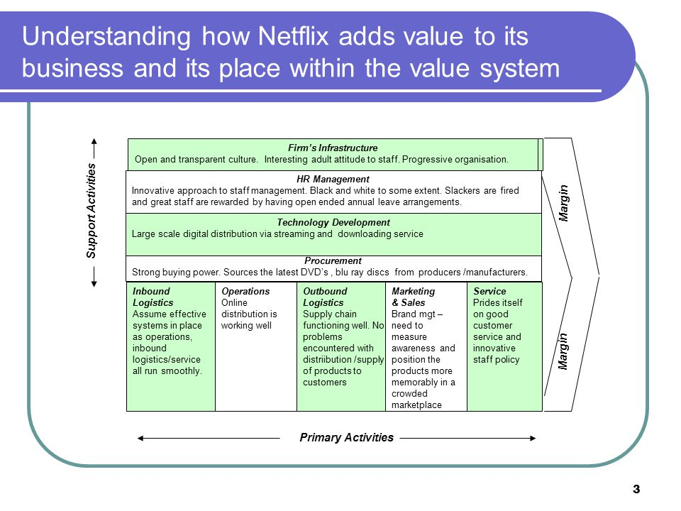 netflix value chain Value chain analysis looks at the things that are most valuable to a company and helps improving in those key areas this is just like you planning a party.
