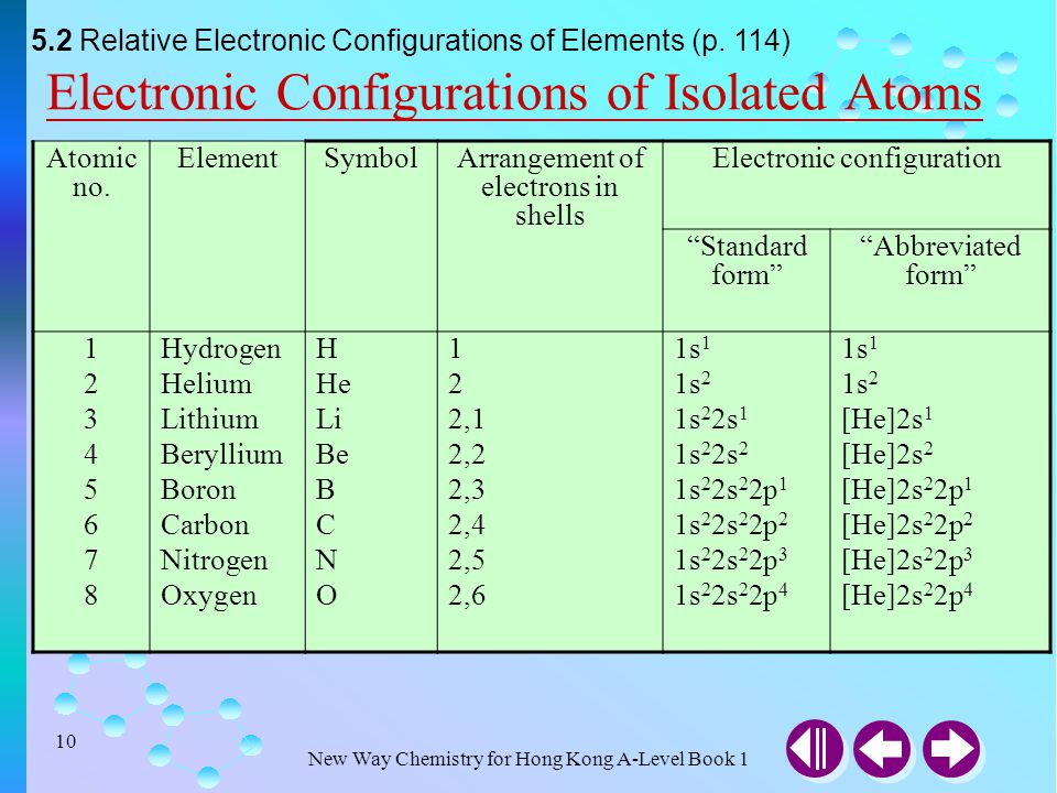Periodic table sodium abbreviation best of electronic structure of electronic configurations ppt video online download periodic table periodic table with atomic mass and atomic number urtaz Images