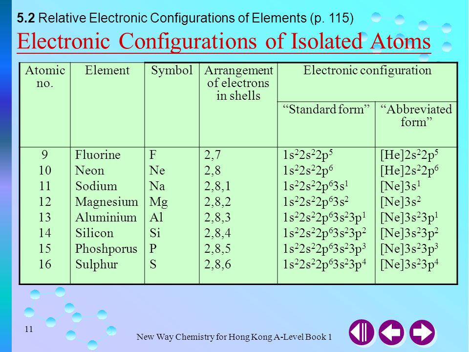 What Is an Excited State Electron Configuration?