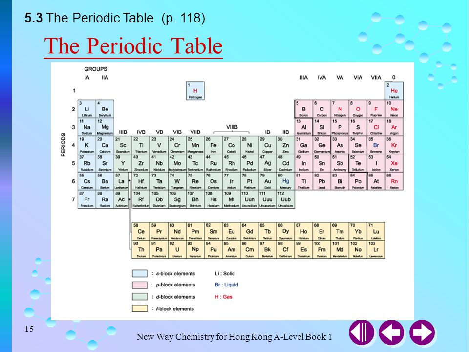 Electronic configurations ppt video online download for 118 periodic table