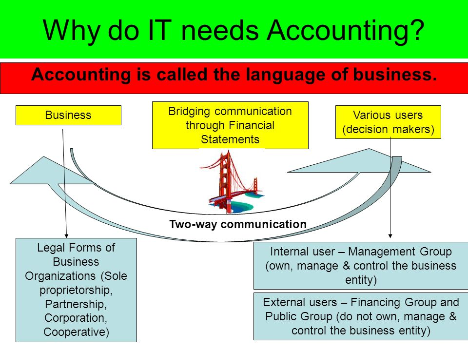 The Role of FASB to Business