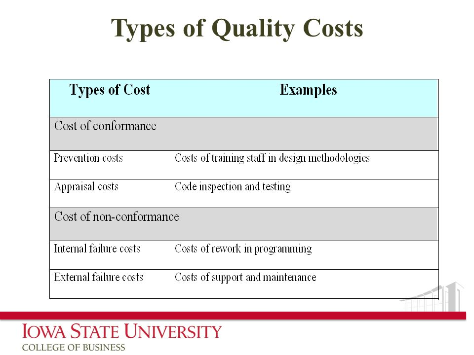 Types of Quality Costs