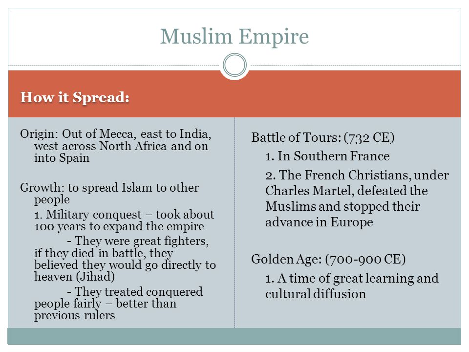 Muslim Empire How it Spread: