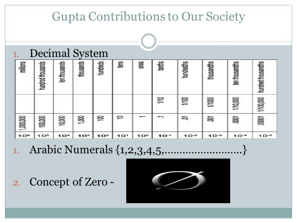 Gupta Contributions to Our Society