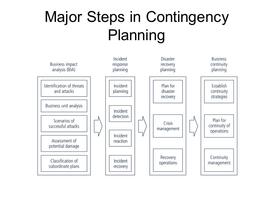 the seven step process in contingency planning in the management of an organization Follow 7 steps to kick-start yours now  your steps to success  and you can, if  you've built one for your accounting department or organization  for managers  and employers, it's a proactive measure that gives them an  in this way, the  succession planning process can help you identify where to focus.