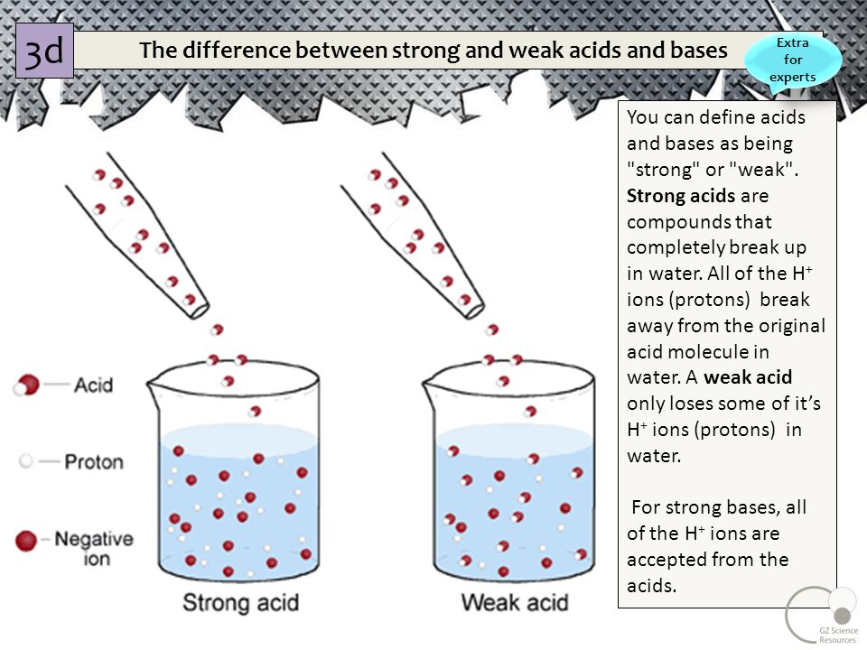 comparing strong and weak acids Allows comparison of mechanically reproduced titration curves of strong acid and  one or more weak acids versus strong base on the same piece of paper.