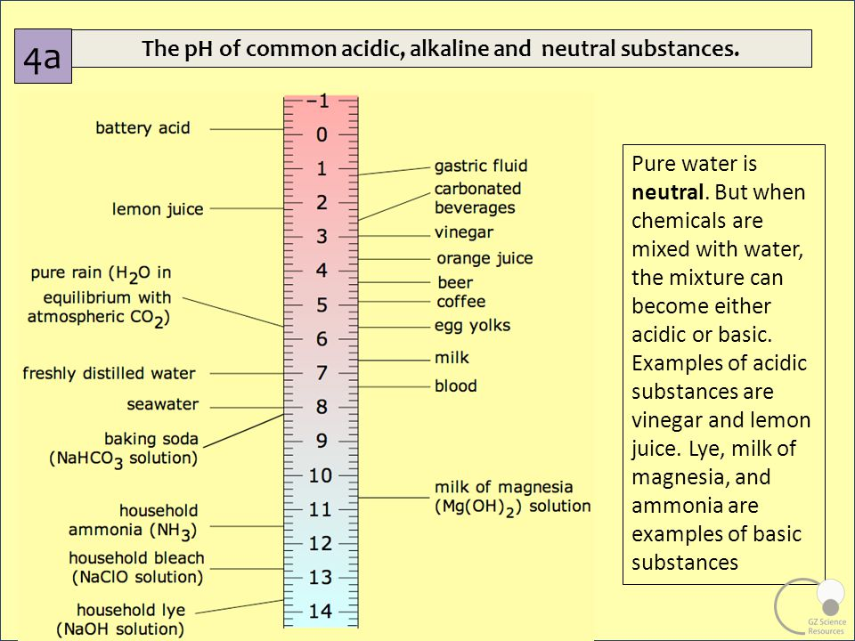 how to find the ph of a mixture of acids