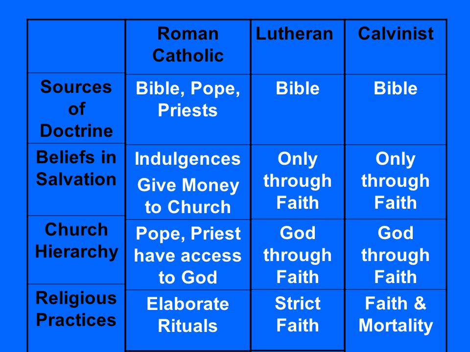 The Reformations of the Catholic Church - ppt video online ...