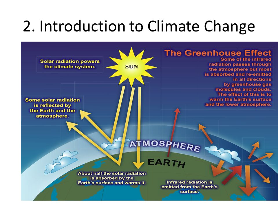 an introduction to the greenhouse effect Introduction to climate change many people make climate change and global warming a scary and difficult thing to understand, but it's not scientists have warned that the world's climate has changed a lot, and.