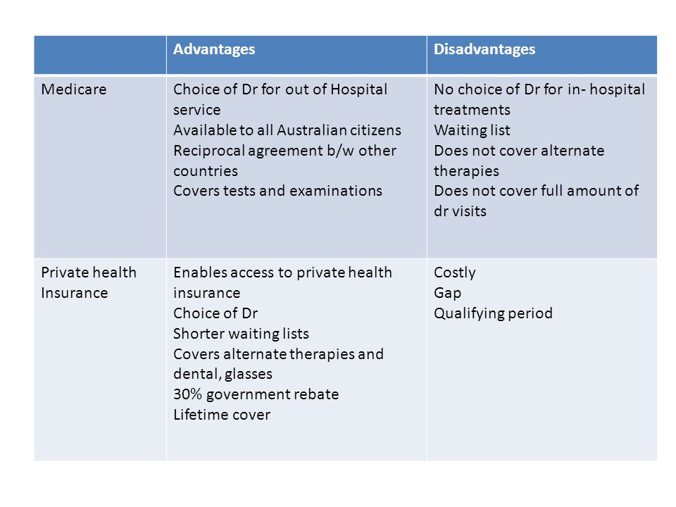 Advantages Disadvantages. Medicare. Choice of Dr for out of Hospital service. Available to all Australian citizens.