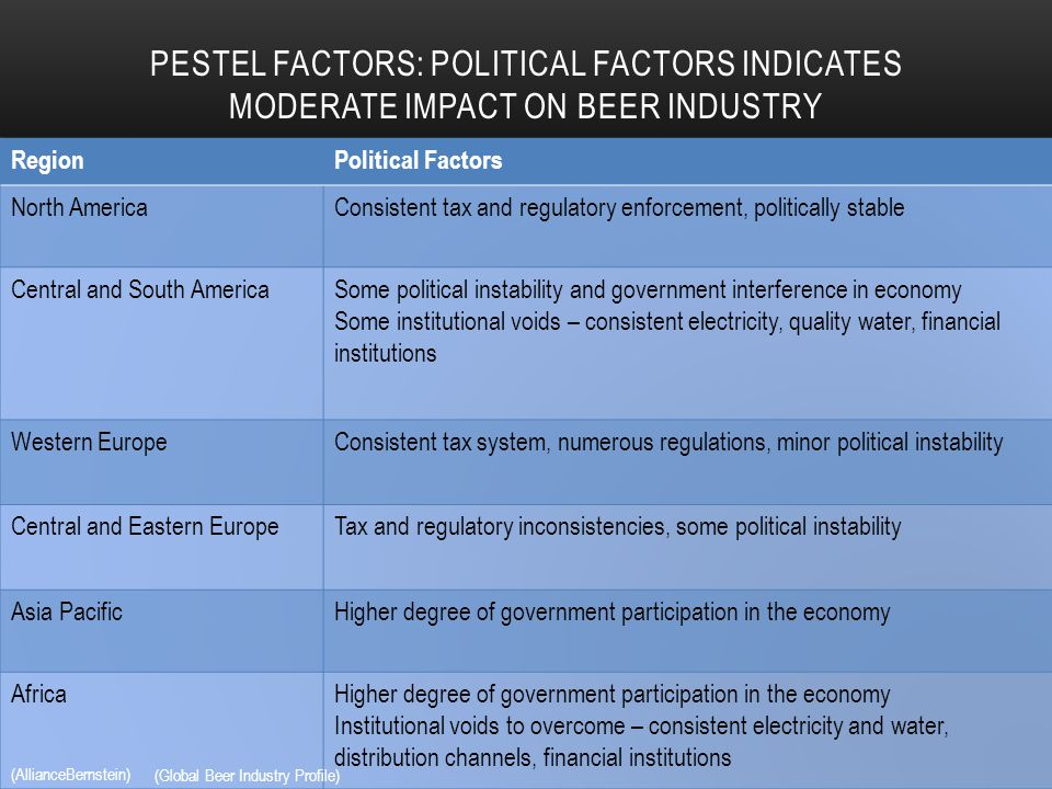 political factors affecting mcdonalds