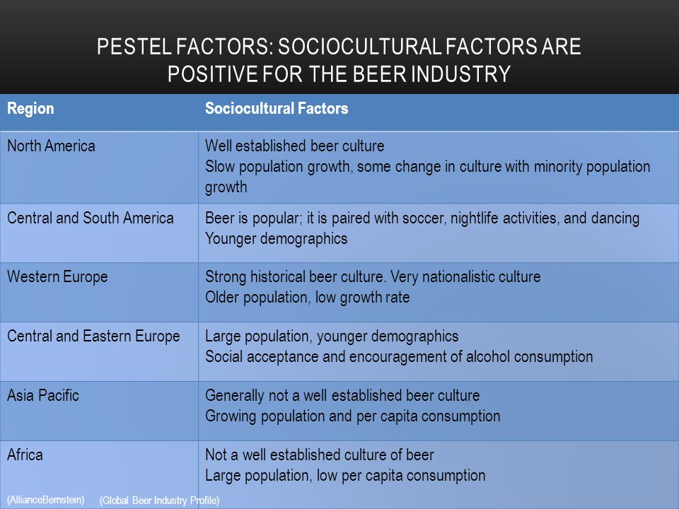 Global forces and the european brewing industry case study