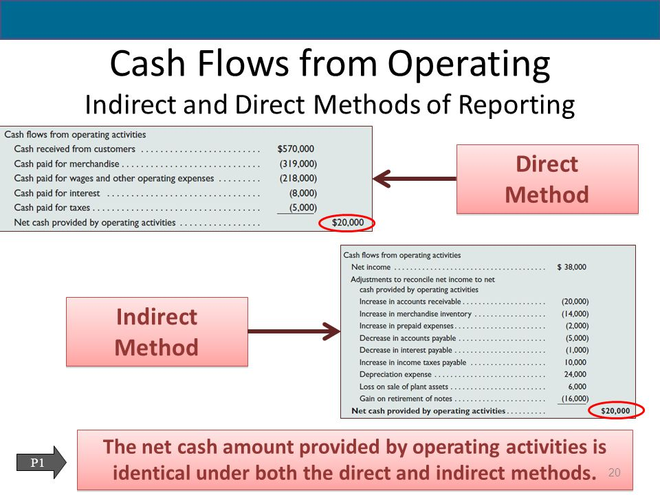 direct and indirect cash flow essay Get access to direct indirect cash flows essays only from anti essays listed results 1 - 30 get studying today and get the grades you want only at.