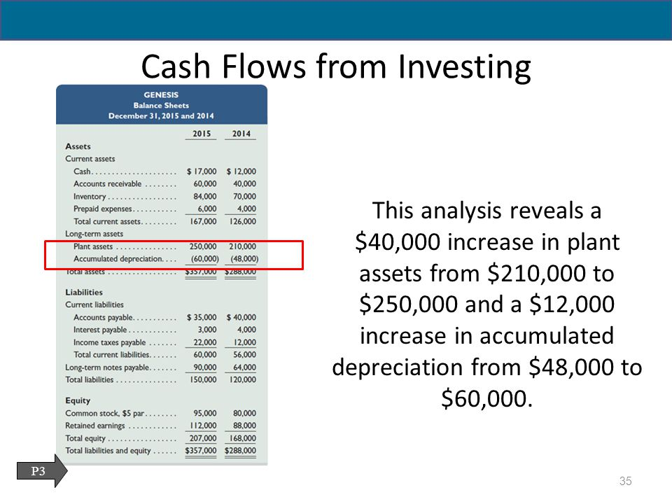 cash flows The statement of cash flows is explained using the indirect and direct methods.