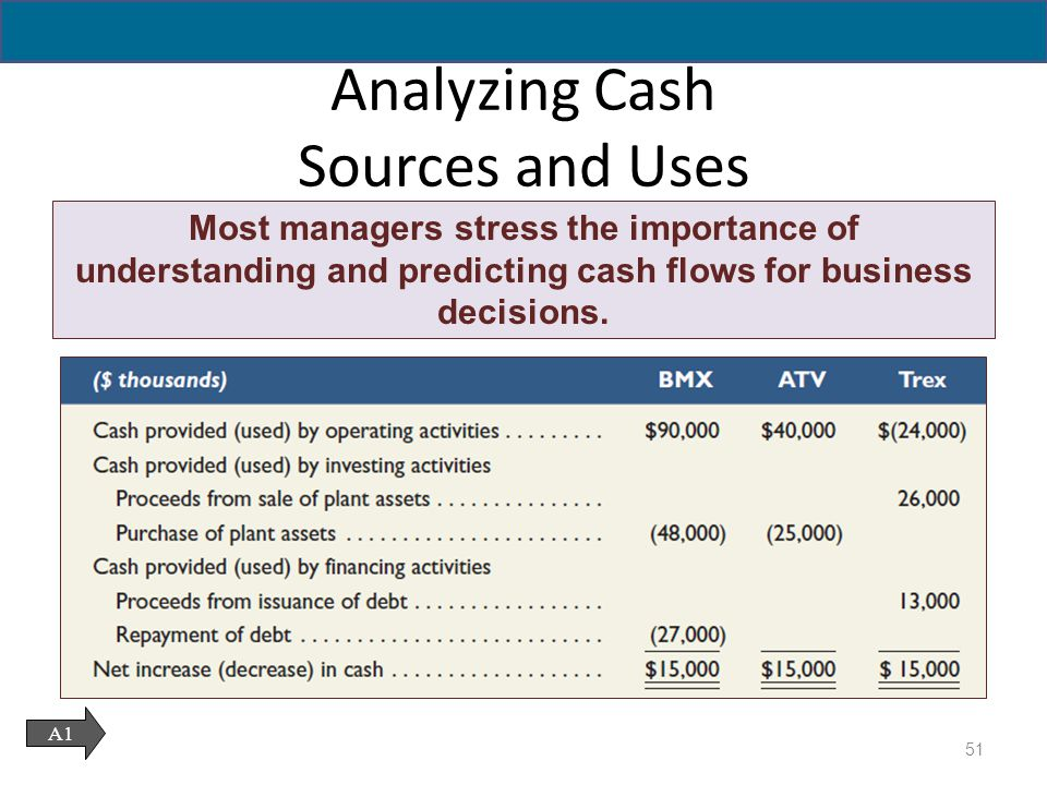 Reporting the Statement of Cash Flows - ppt download