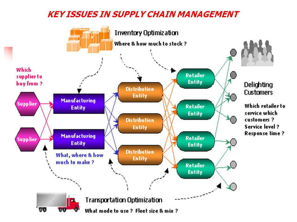 international supply chain management pdf