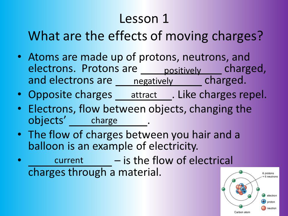 Lesson 1 What are the effects of moving charges