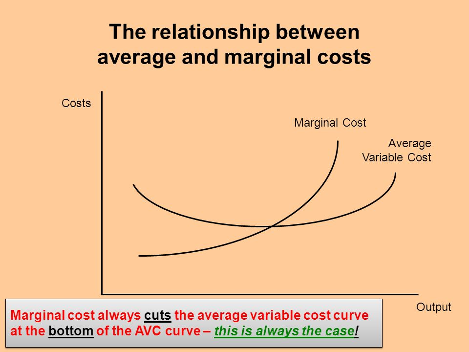 explain the relationship between the average The between average revenue and marginal revenue of a firm explained along with the relationship between ar and mr under perfect competition.