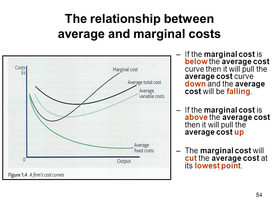 explain the relationship between the average Hence the inverse relationship between marginal cost  explain the difference between marginal  what is the relationship between average variable cost.