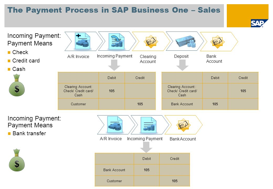 Credit Card Processing Sap Business One Image collections - Card ...