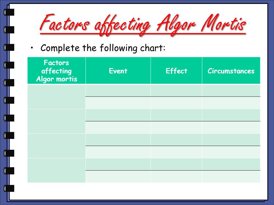 Factors affecting Algor Mortis