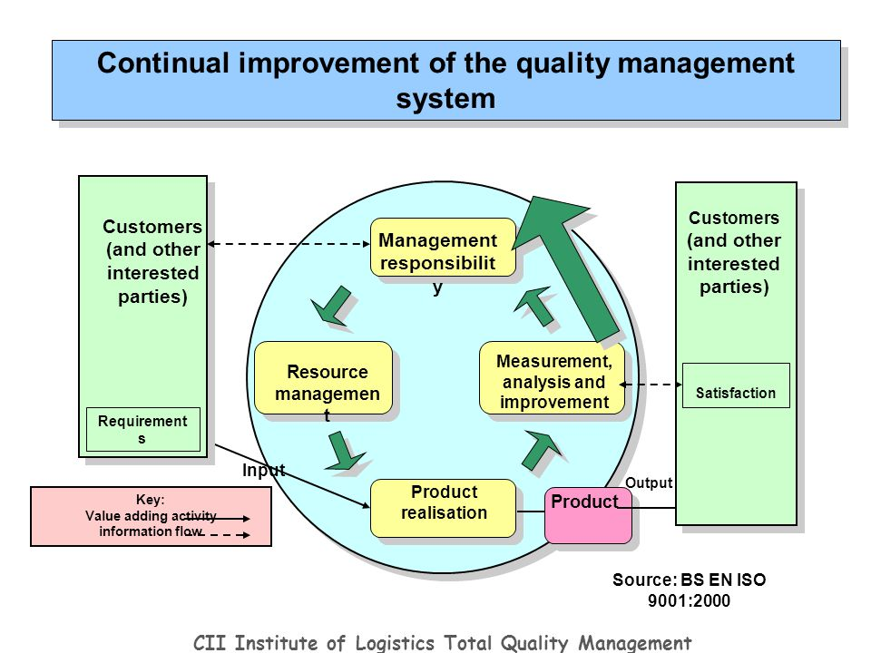 continual improvement total quality management Steps to creating a total quality management system 1  improvement plans  should be written in smart goals format with assignments to.