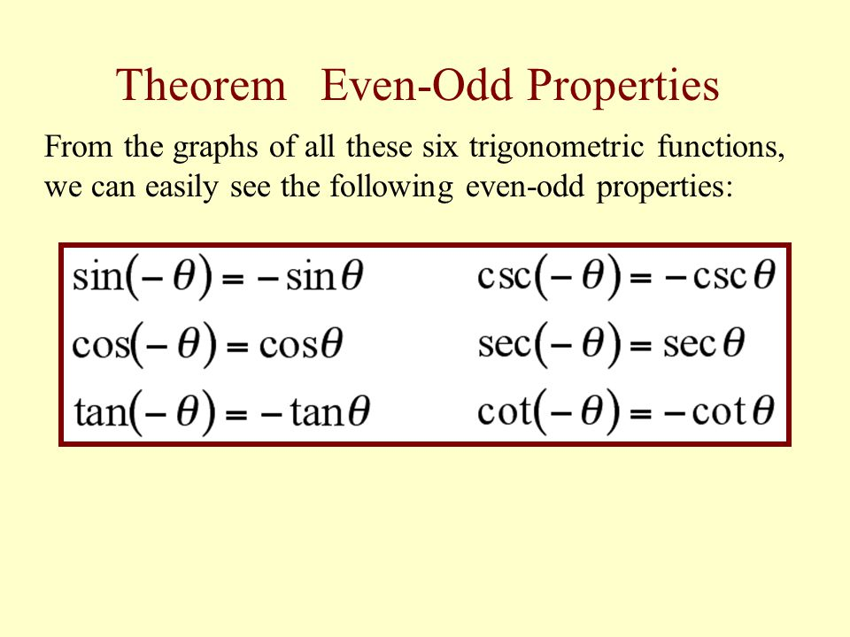 graphs of trigonometric functions pdf. Black Bedroom Furniture Sets. Home Design Ideas