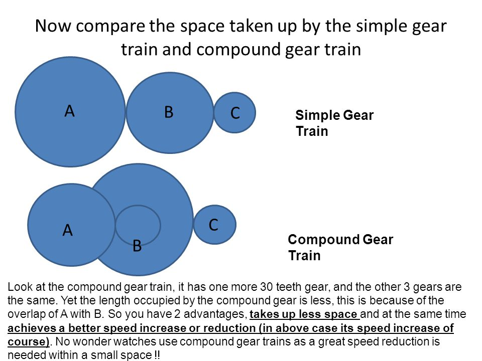 Now compare the space taken up by the simple gear train and compound gear train