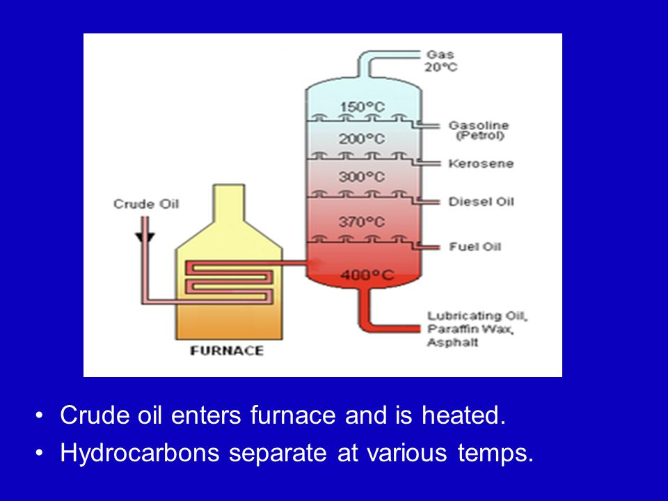 Crude oil enters furnace and is heated.
