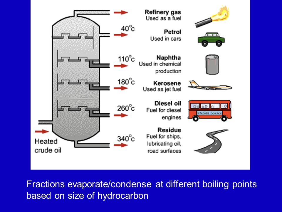 Fractions evaporate/condense at different boiling points based on size of hydrocarbon