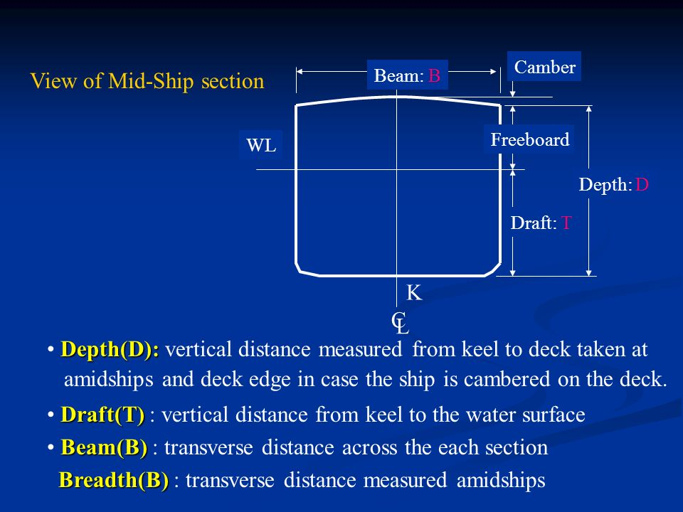 Lines Plan of Different Ship Types - ppt video online download