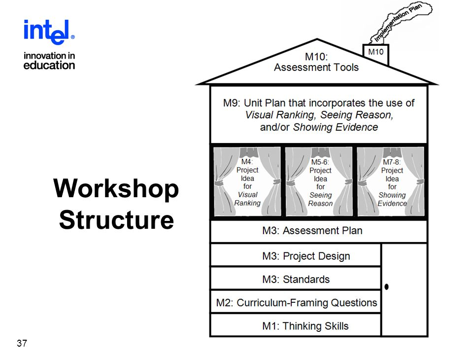 Innovation In Classroom Structure ~ Innovation in teaching and learning ppt download
