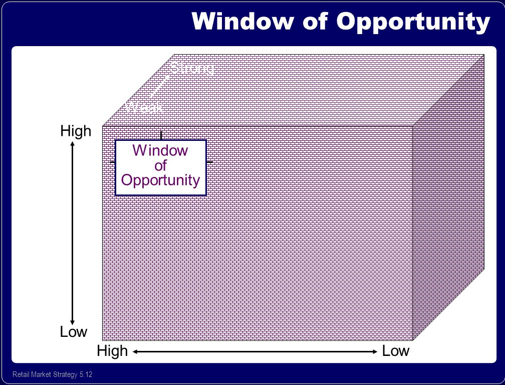 Key issues what is retail strategy statement ppt video for Window of opportunity