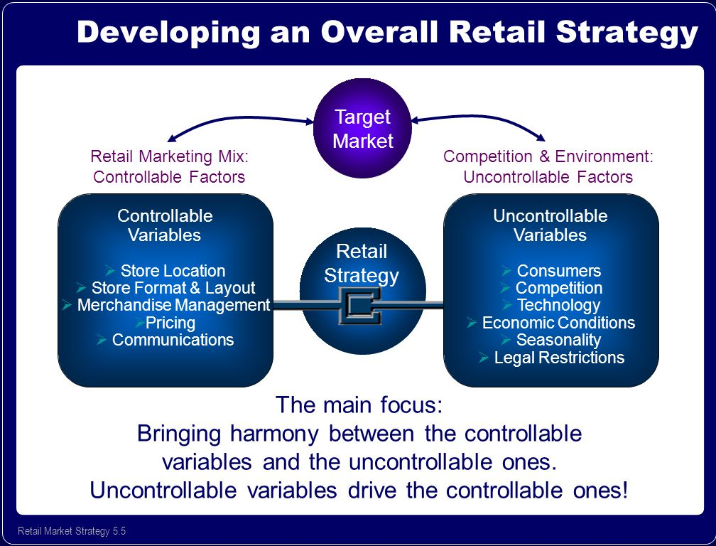 understanding retail identify the competitive Understanding your place in the retail app landscape can help inform your   identify partnerships: if you are a general merchandise retail store.