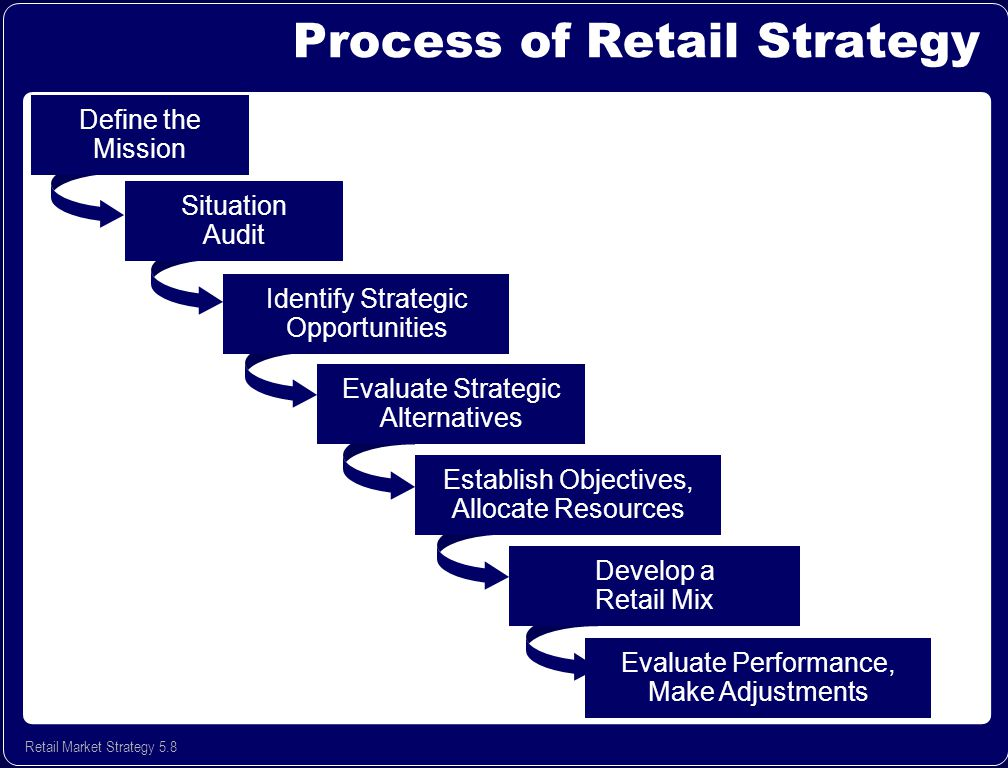 definition of retail organization The 7 main types of retailers are department store – this type of retailer is often the most complex offering a wide range of products and can appear as a collection of smaller retail stores managed by one company.