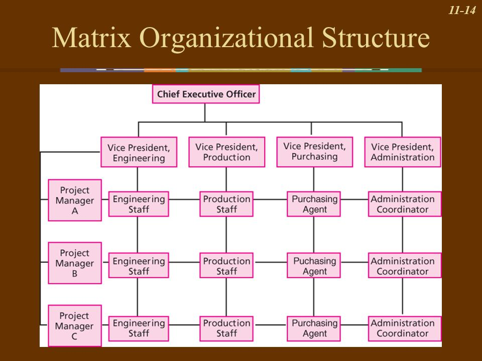 organizational matrix A matrix organizational structure is one of the most complex reporting structures that a company can utilize8 min read a matrix organizational structure is one of the most complex reporting structures that a company can utilize basically, it's where the reporting structures are set up as a grid .