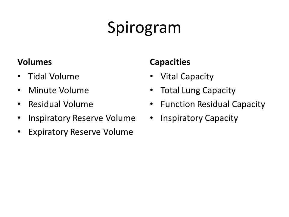 Spirogram Volumes Capacities Tidal Volume Minute Volume
