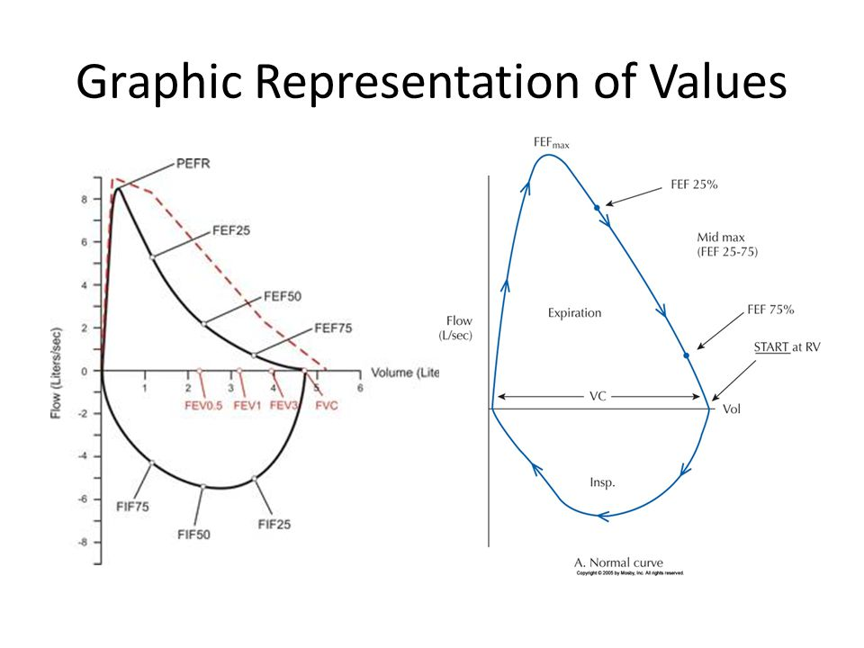 Graphic Representation of Values