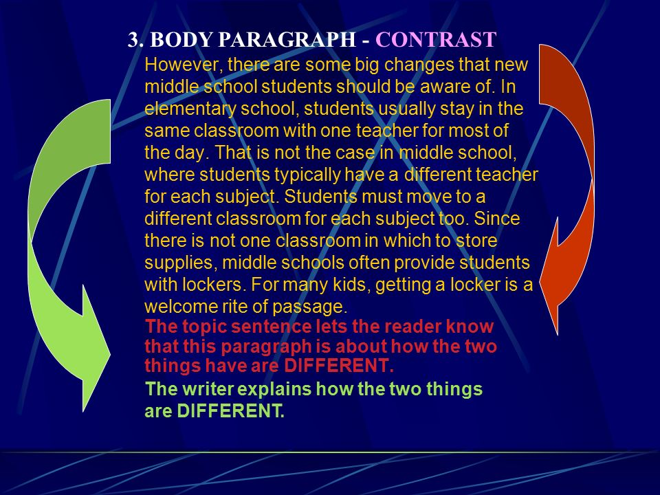rite of passage essay conclusion Five paragraph essay lesson 1: thesis statements have undergone several rites of passage in my end of your essay, you will have a conclusion.