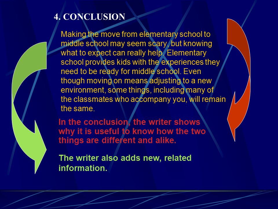 compare and contrast essay powerpoint middle school In all cases, several compare and contrast essay examples middle school are the perfect guiding forces for unique essay writing strategies for school level research.