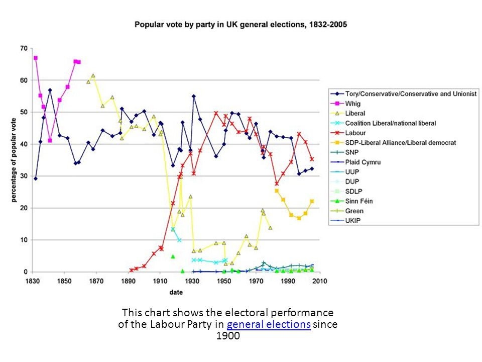 This chart shows the electoral performance of the Labour Party in general elections since 1900