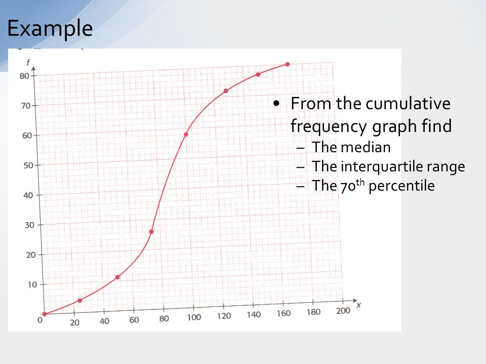 how to read cumulative frequency graph