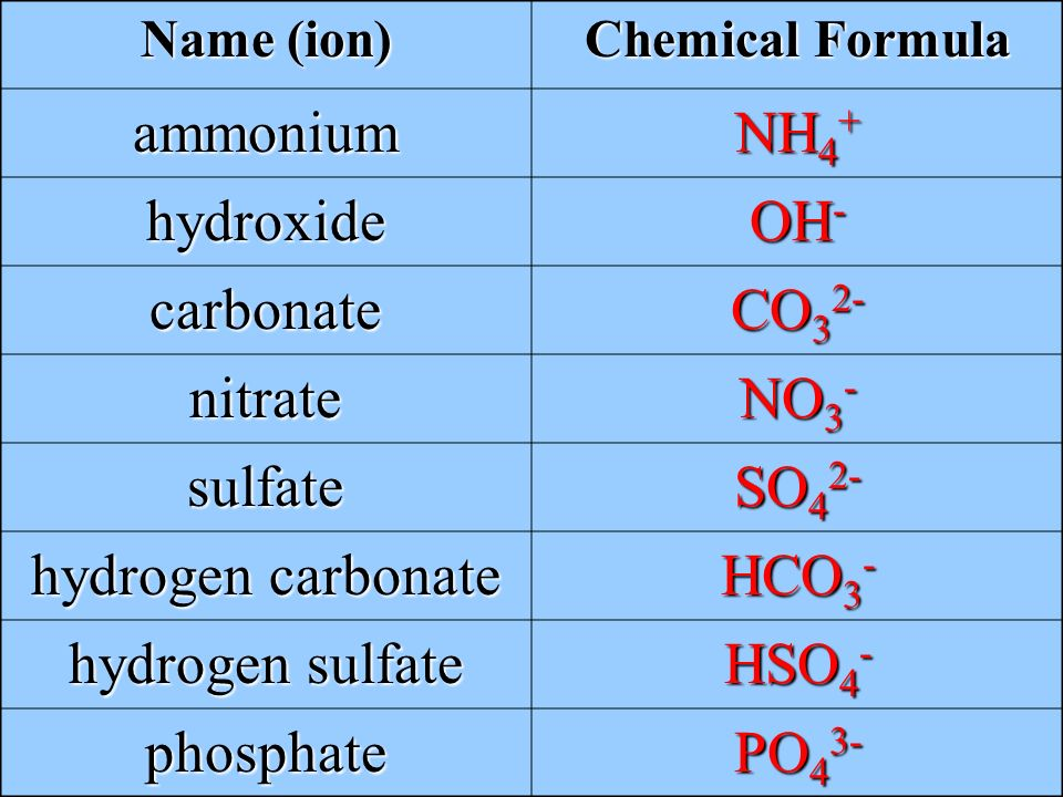 Polyatomic Ions What is a cation afraid of? Answer: A ...