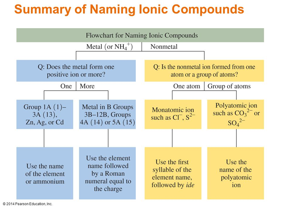 Chapter 6 Ionic and Molecular Compounds - ppt video online ...