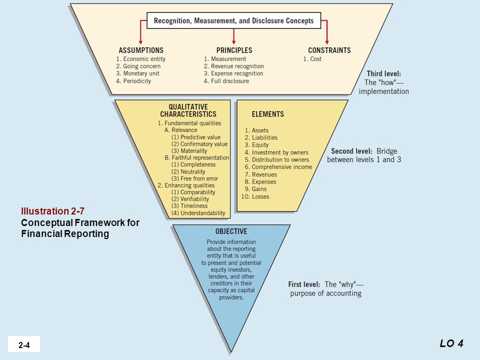 the conceptual framework for financial reporting 36 2: conceptual framework for financial reporting 21 why a conceptual framework the conceptual framework is a recent concept in fact, many accounting standard.