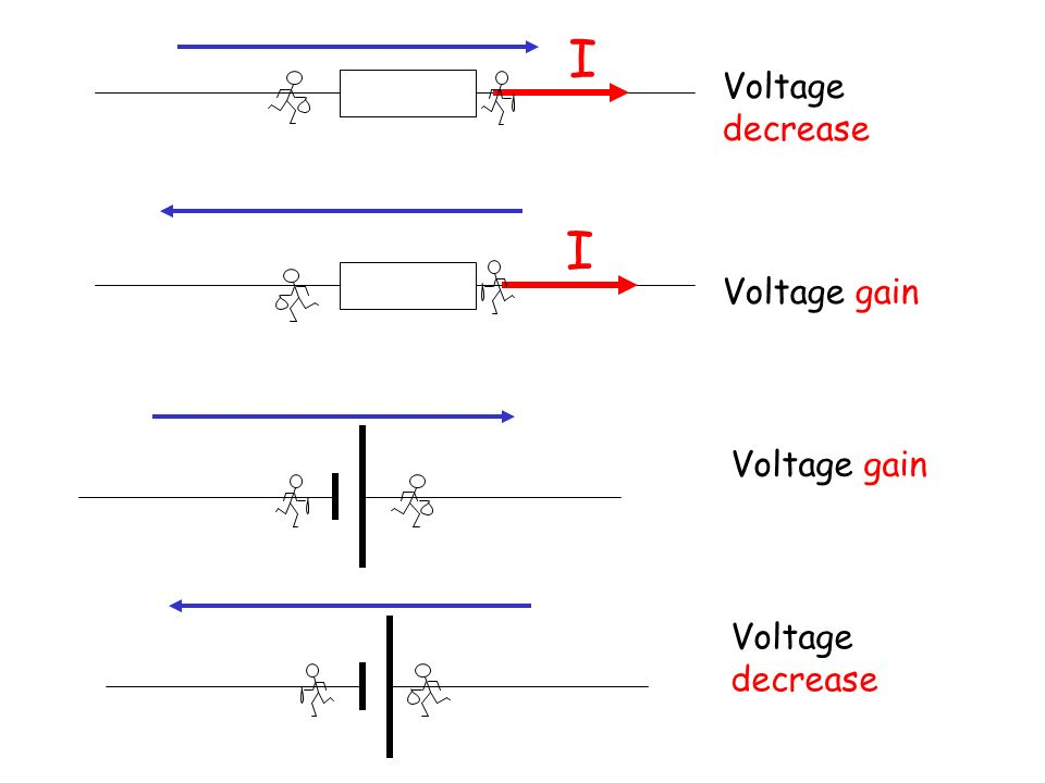 I Voltage decrease I Voltage gain Voltage gain Voltage decrease
