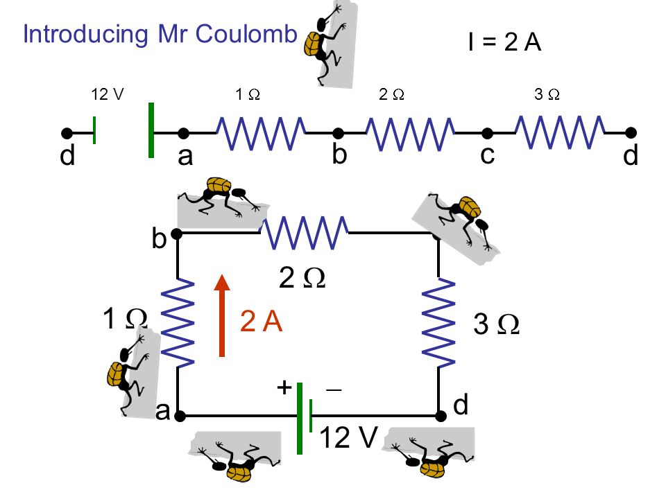 a b c d a b c d 12 V 1 W 2 W 3 W 2 A + - Introducing Mr Coulomb